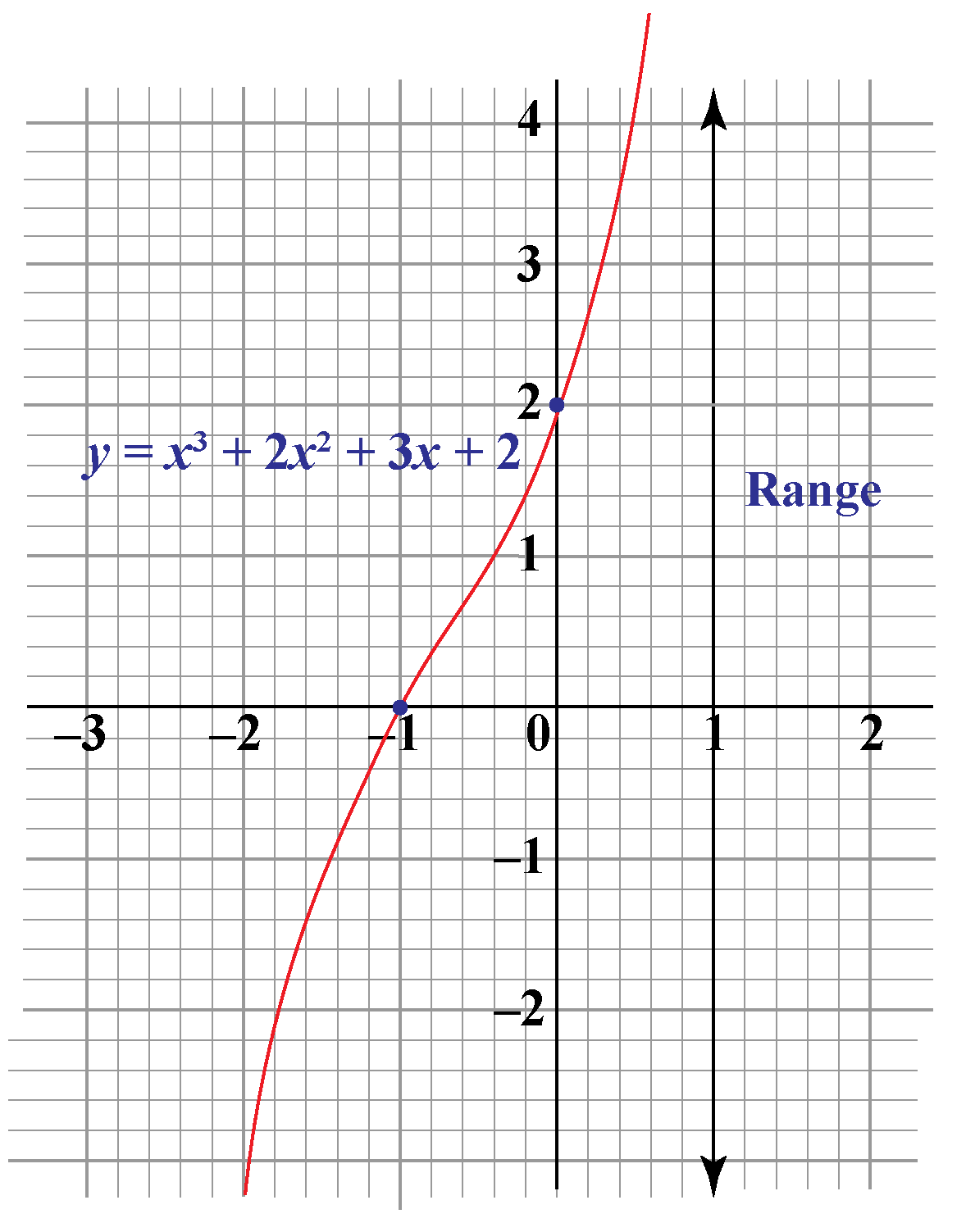 The range of a cubic function is the set of all real numbers. The graph of a cubic function.