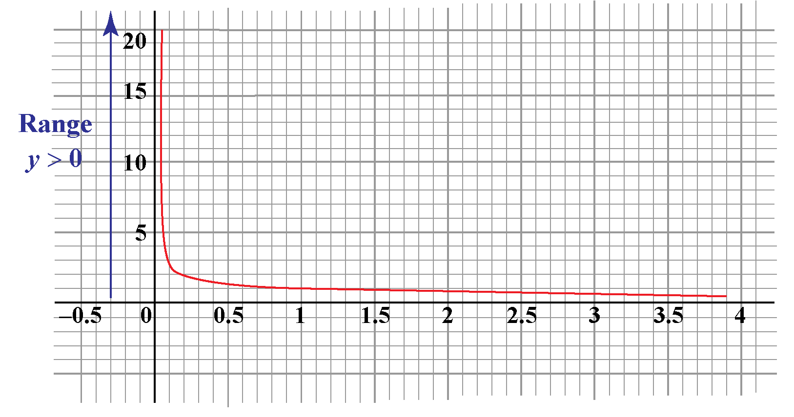The range of y = 1 over sqrt x, its range is y>0