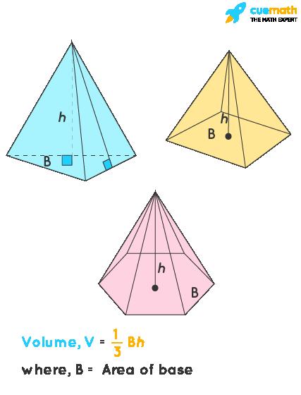Formula of Volume of Pyramid