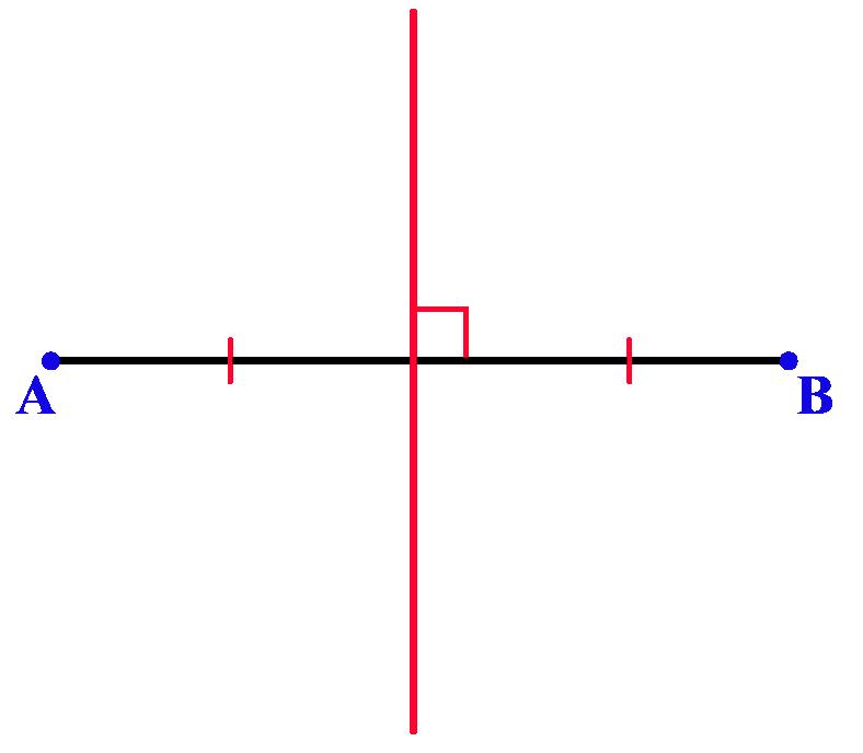 what is locus of points? Perpendicular bisector locus