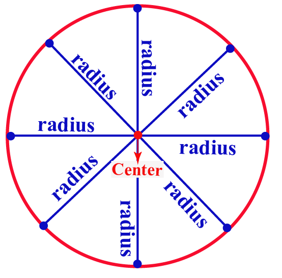 what is locus of circle? Different points from fixed point labeled center are joined by a curve which is a circle