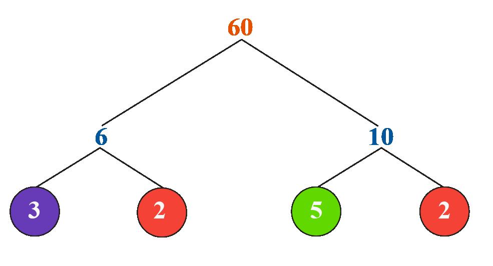 prime factorisation of 60