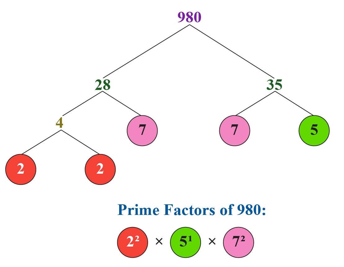 prime factorisation of 980