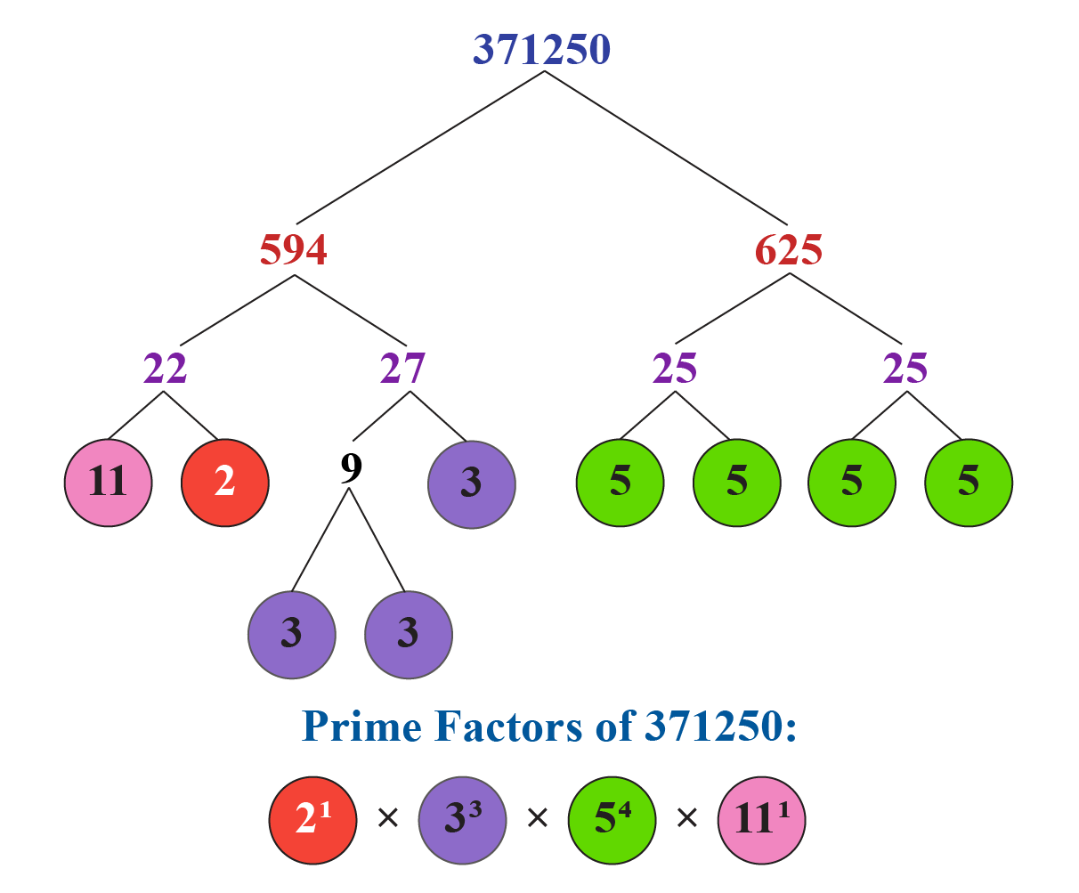 prime factorisation of  371250 and 29040