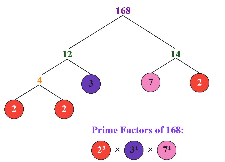 prime factorisation of 168