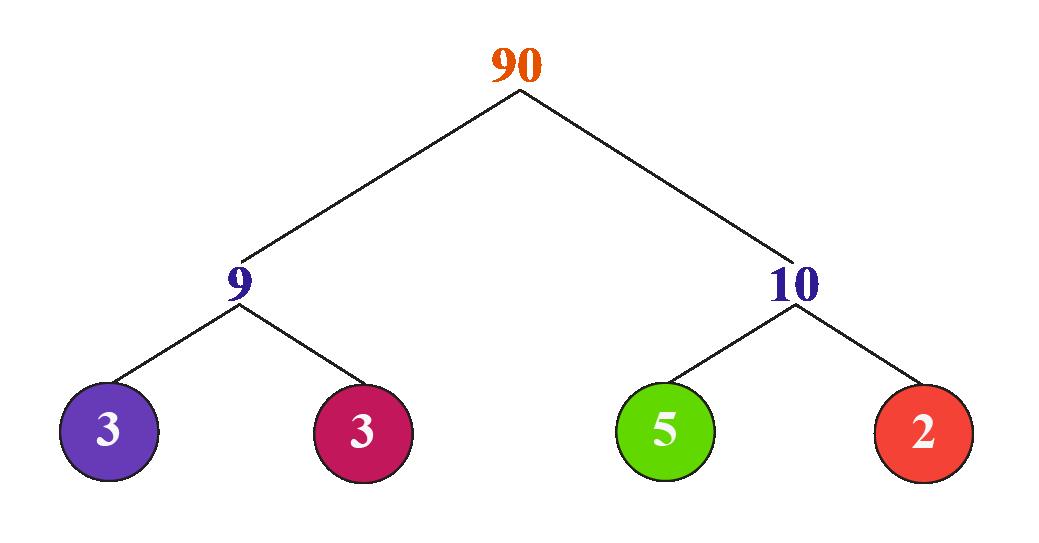 prime factorisation of 90