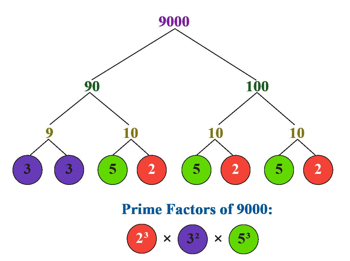 prime factorisation of 9000