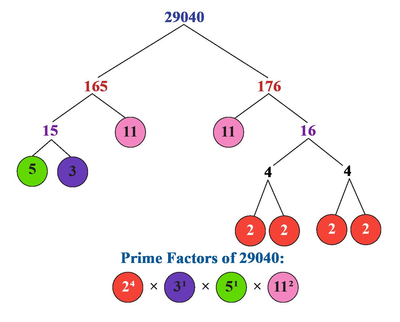 prime factorisation of 29040