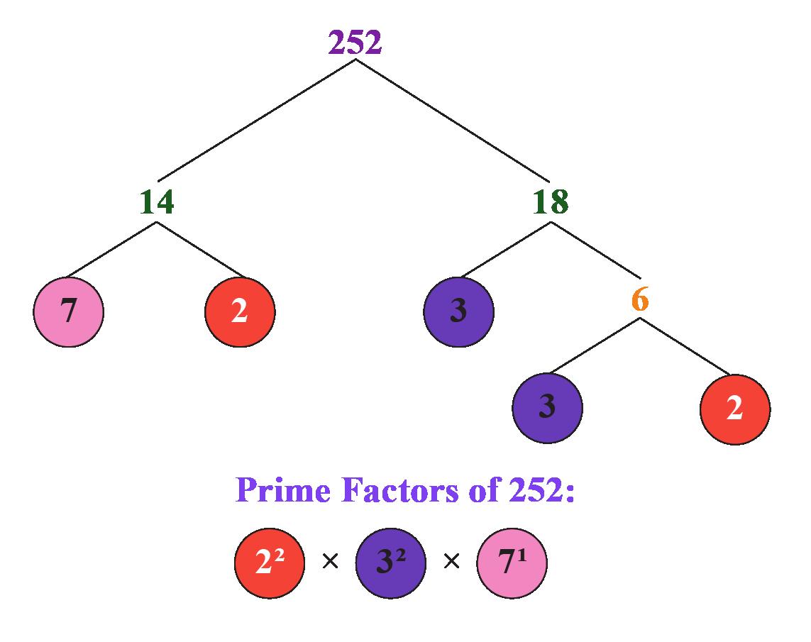 prime factorisation of 252