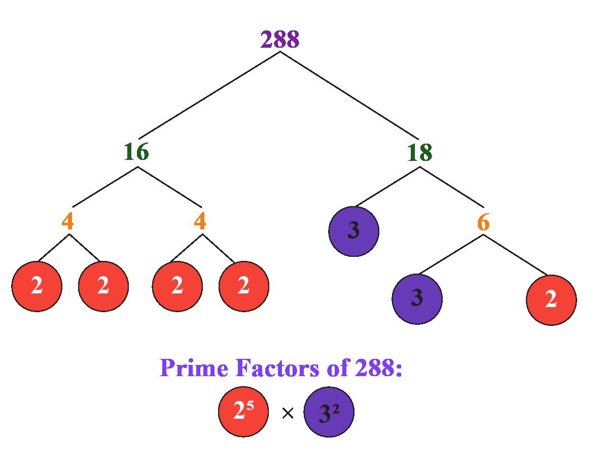 prime factorisation of 288