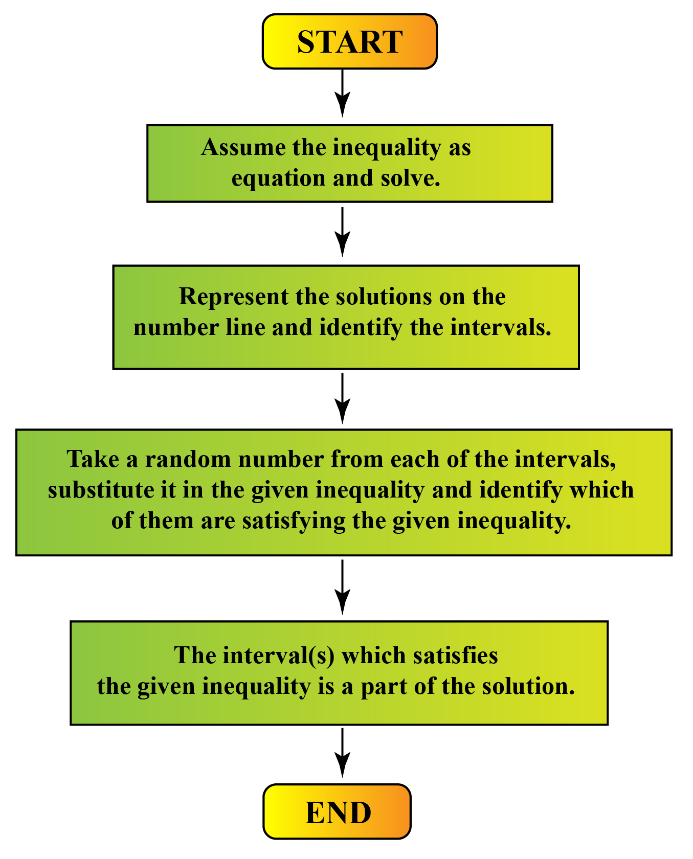 A flowchart to understand how to Solve Absolute Value Inequalities