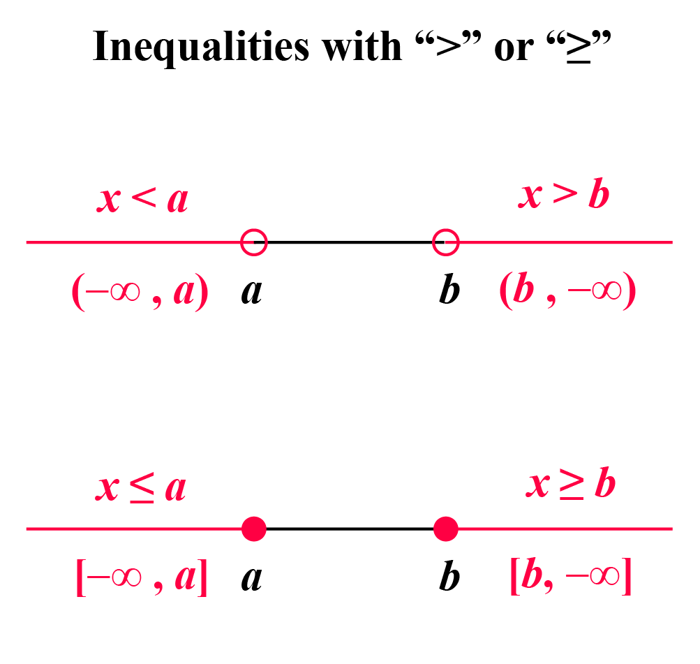 Graphing absolute value inequalities: Inequalities with > or >=