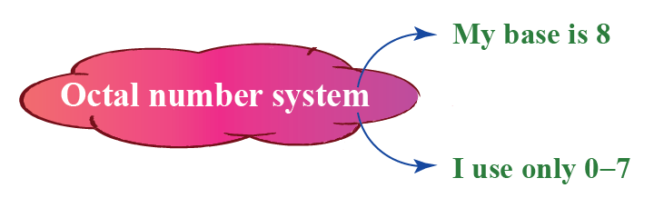 octal number system has base 8 and uses only 0-7