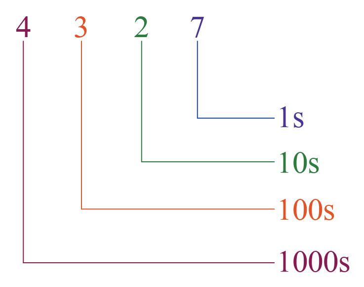 Decimal number system is in terms of ones, tens, hundreds, thousands, etc
