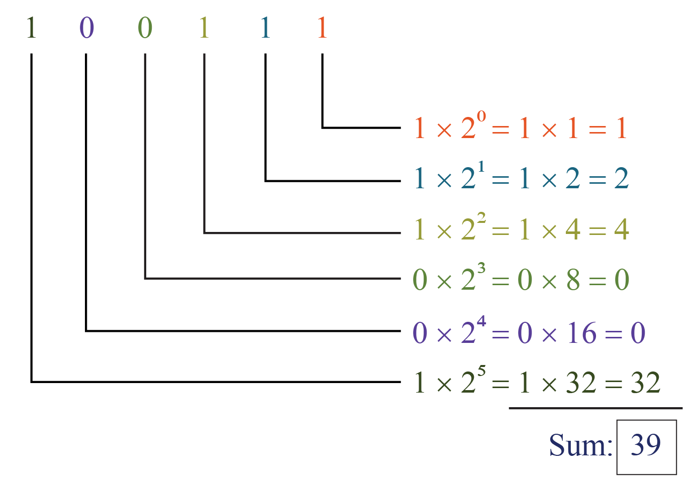 number system conversion example of the binary number 100111 into decimal number system