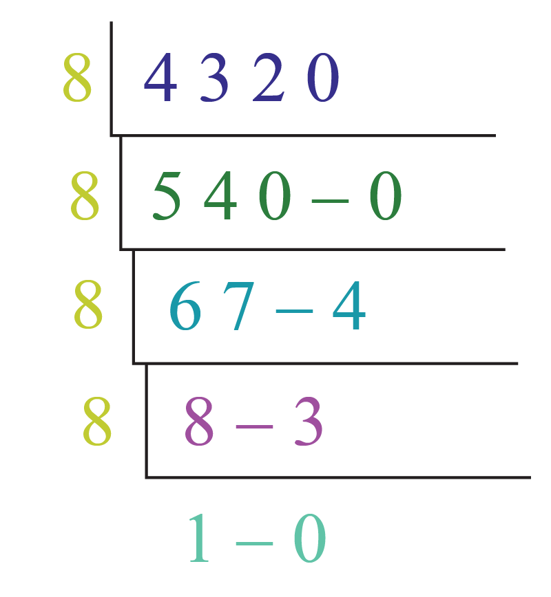 number system conversion of the decimal number 4320 into octal number system.