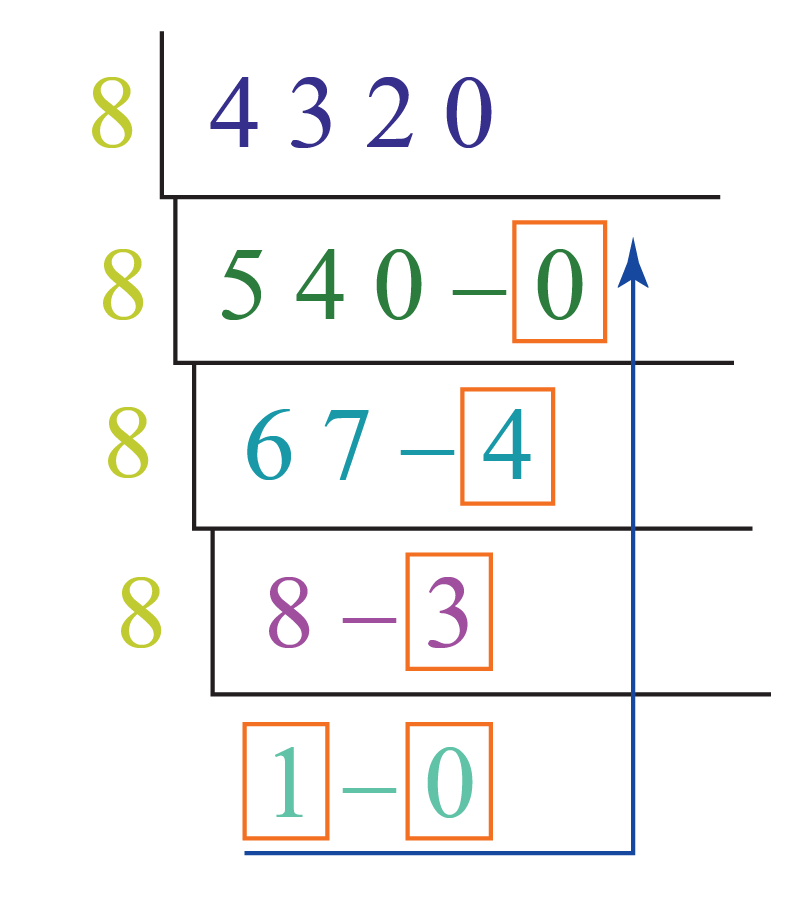 Number system conversion of the decimal number 4320 into octal number system