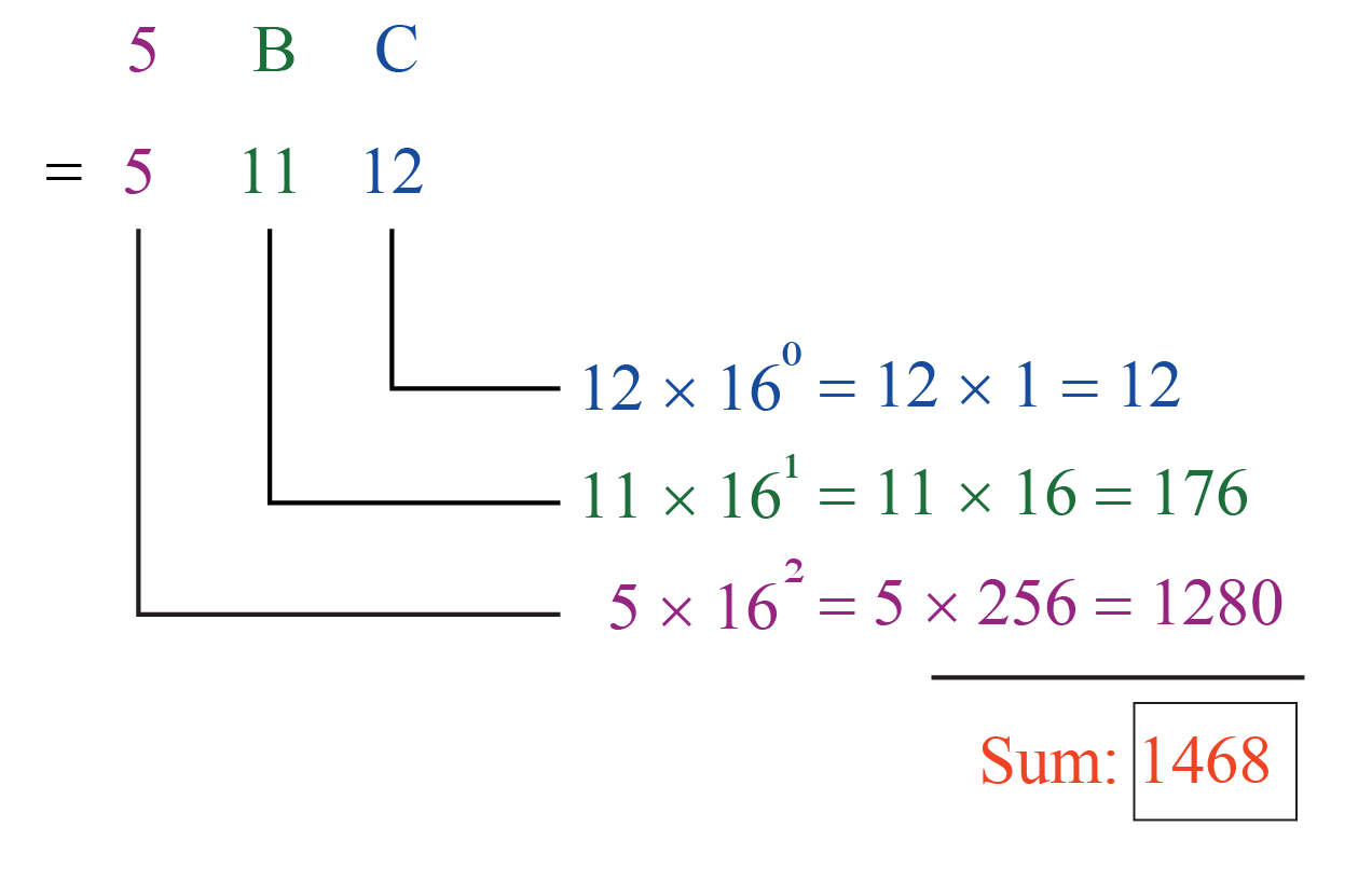 Number system conversion of hexadecimal number 5BC into decimal number system