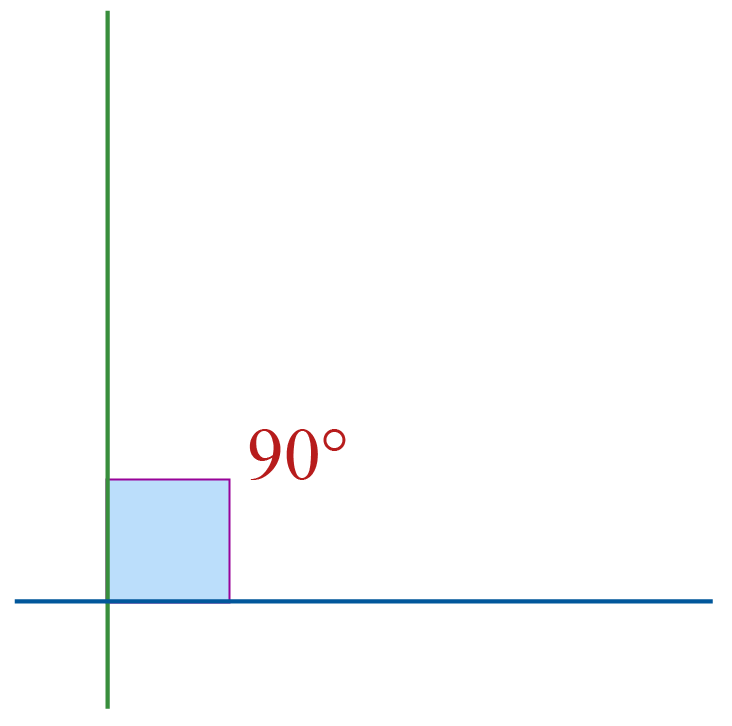 Definition of perpendicular: Angle between two lines is 90 degrees
