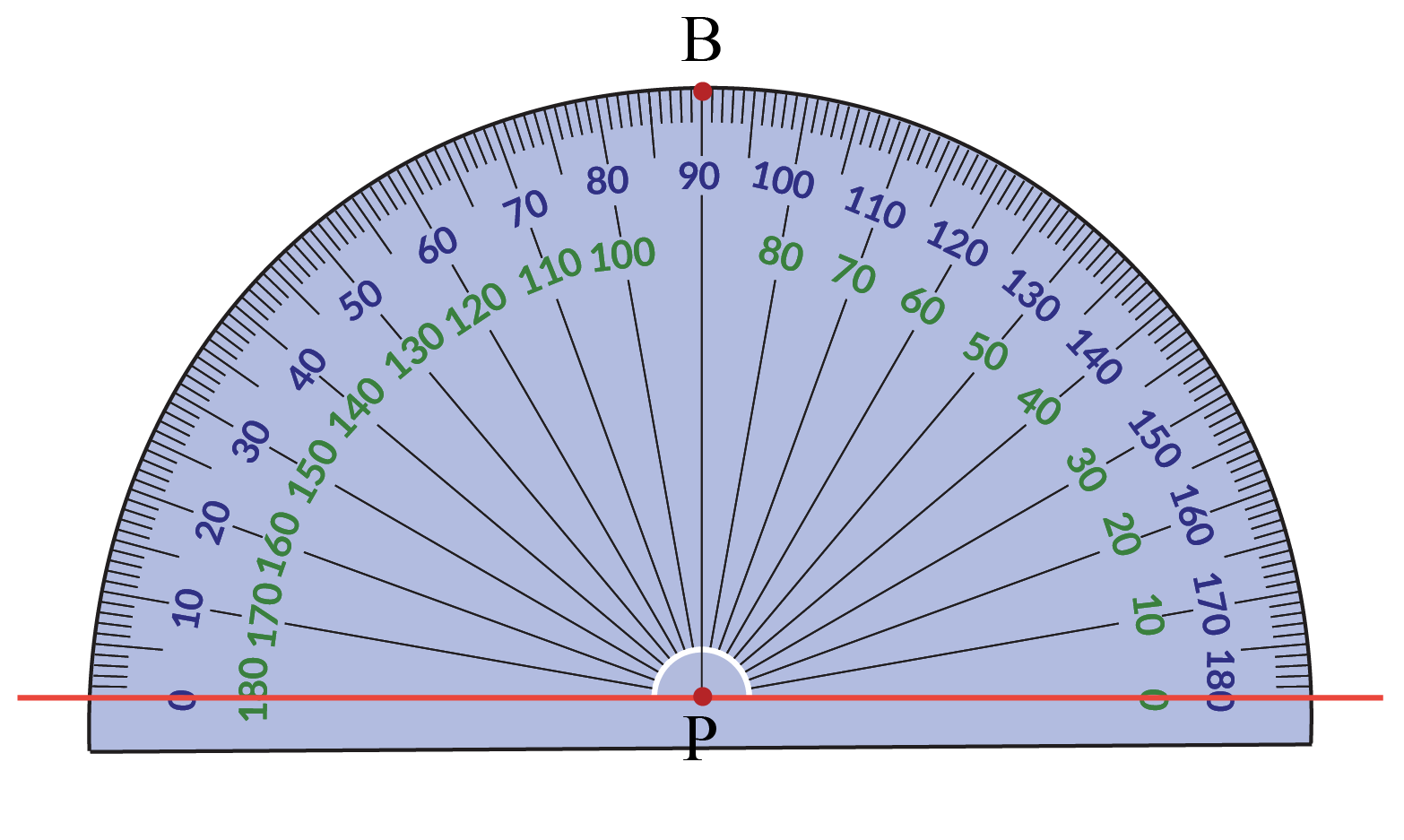 Drawing a perpendicular using a protractor: a dot is placed at 90 degrees of a protractor.