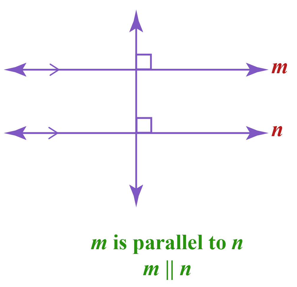 Properties of perpendicular lines: Two parallel lines m and n with a perpendicular transversal