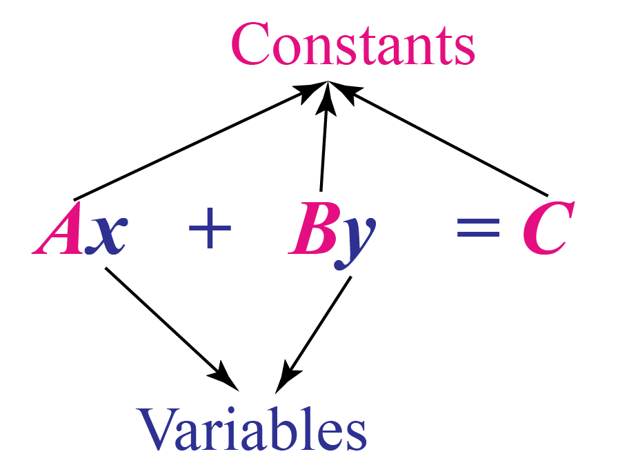 Standard form of the equation of a line: A x plus B y is equal to C.