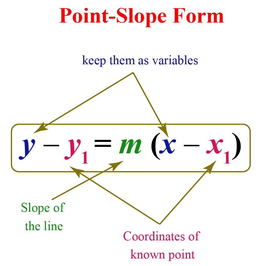 Point slope formula: y minus y1 is equal to m times x minus x1