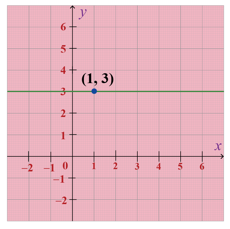 Example of the horizontal line: A graph showing a vertical line