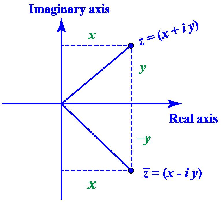Complex conjugate geometrically
