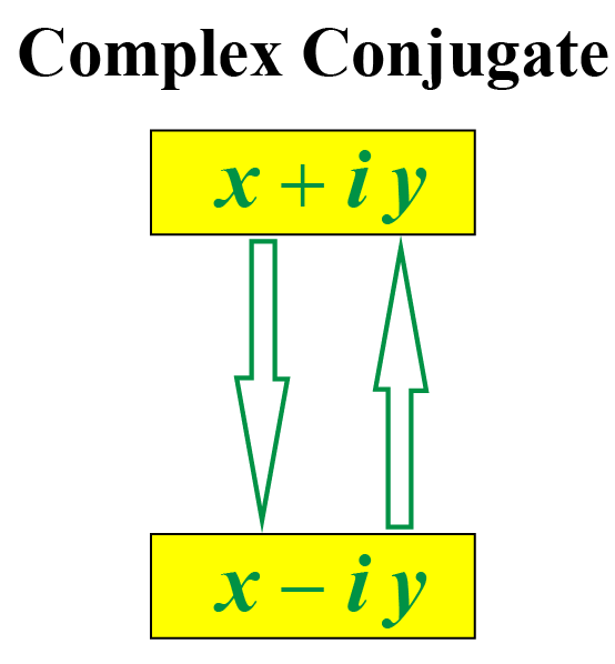 Complex conjugate of x+iy is x-iy and vice versa