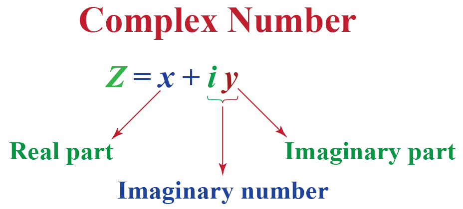 What are complex numbers? x+iy, where x is real part, y is imaginary part and iy is imaginary number.