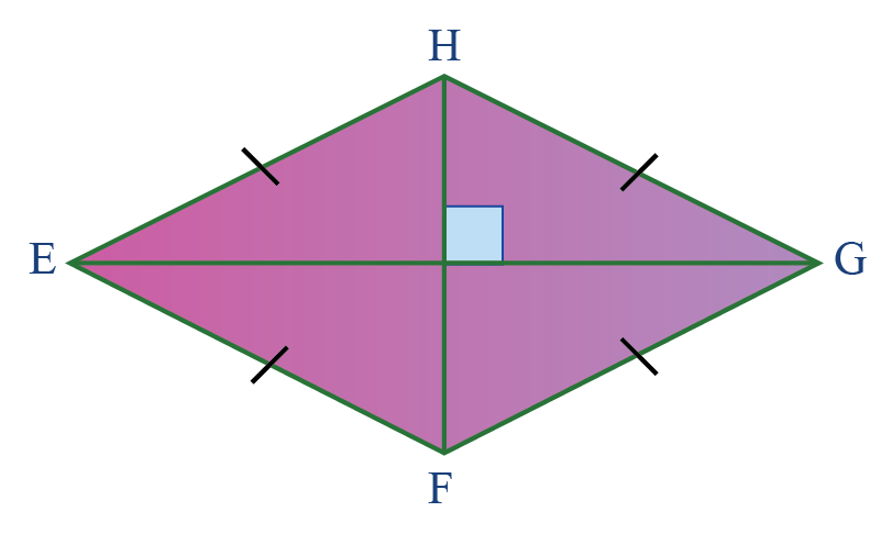 Properties of quadrilaterals: Properties of a rhombus