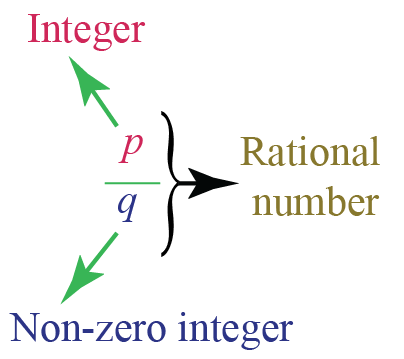 Definition of rational numbers - the numerator is an integer and the denominator is a non-zero integer.