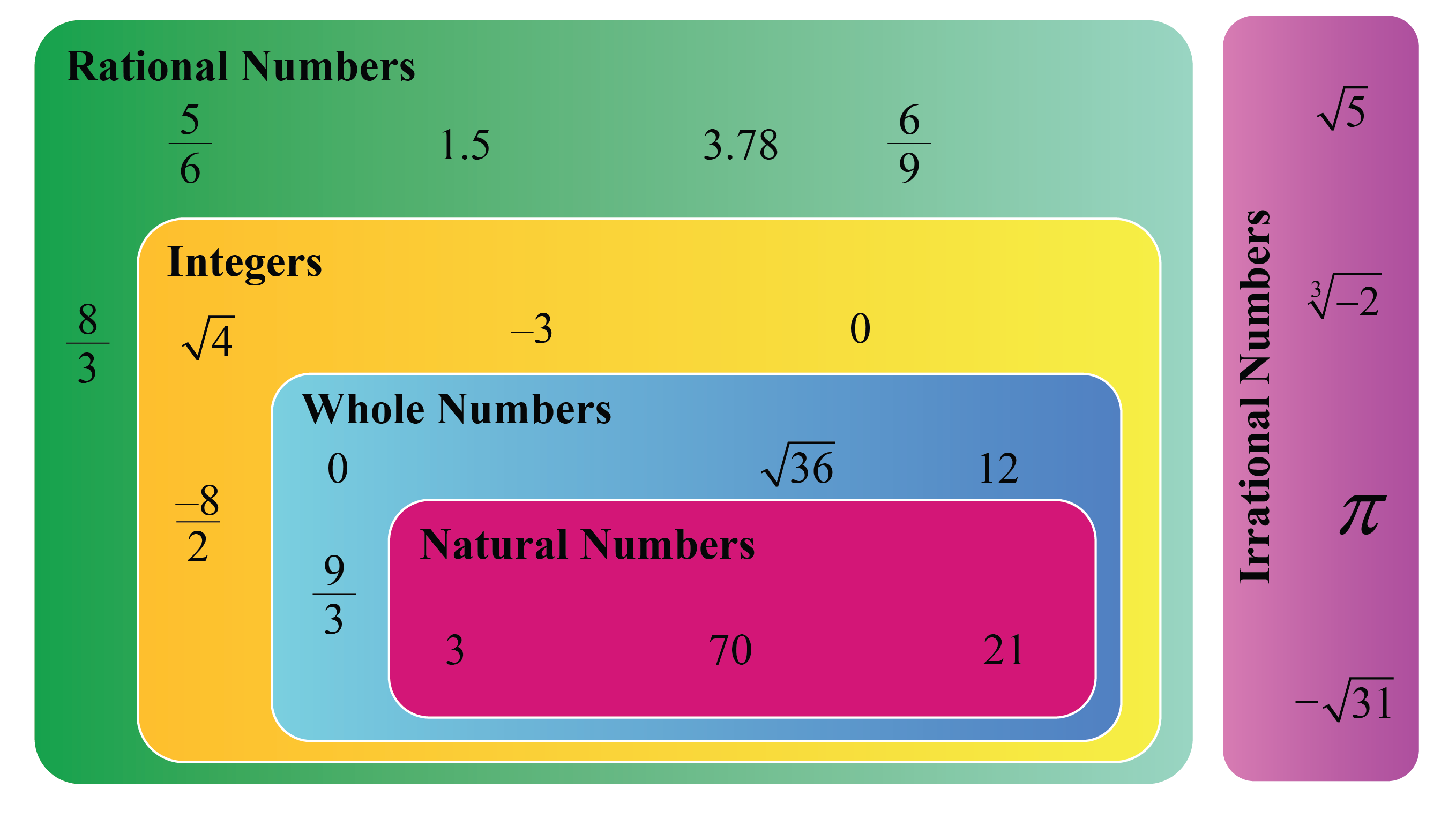 Examples of rational and irrational numbers are shown. Rational numbers include natural numbers, whole numbers and integers.