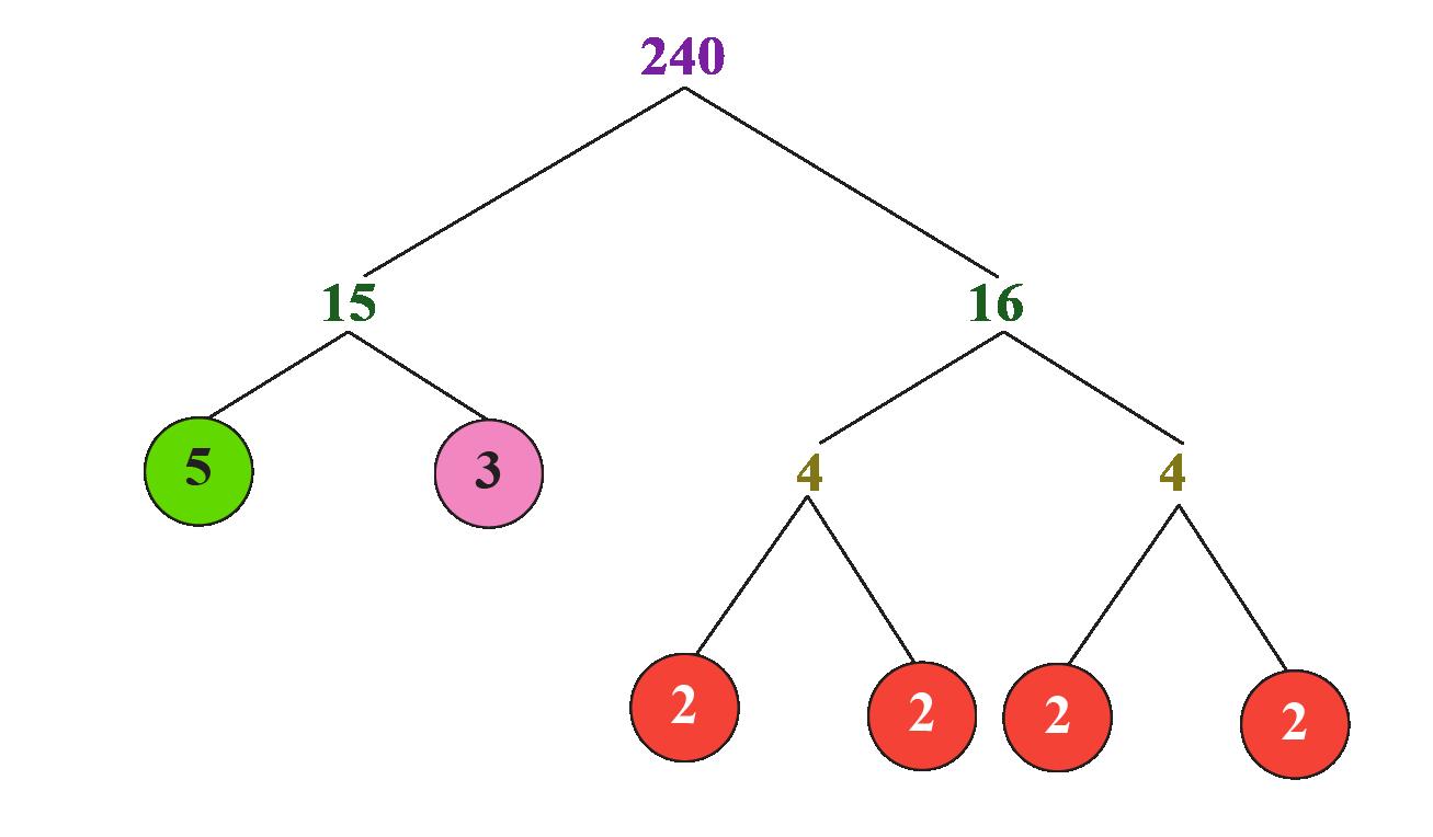 factorisation of 240