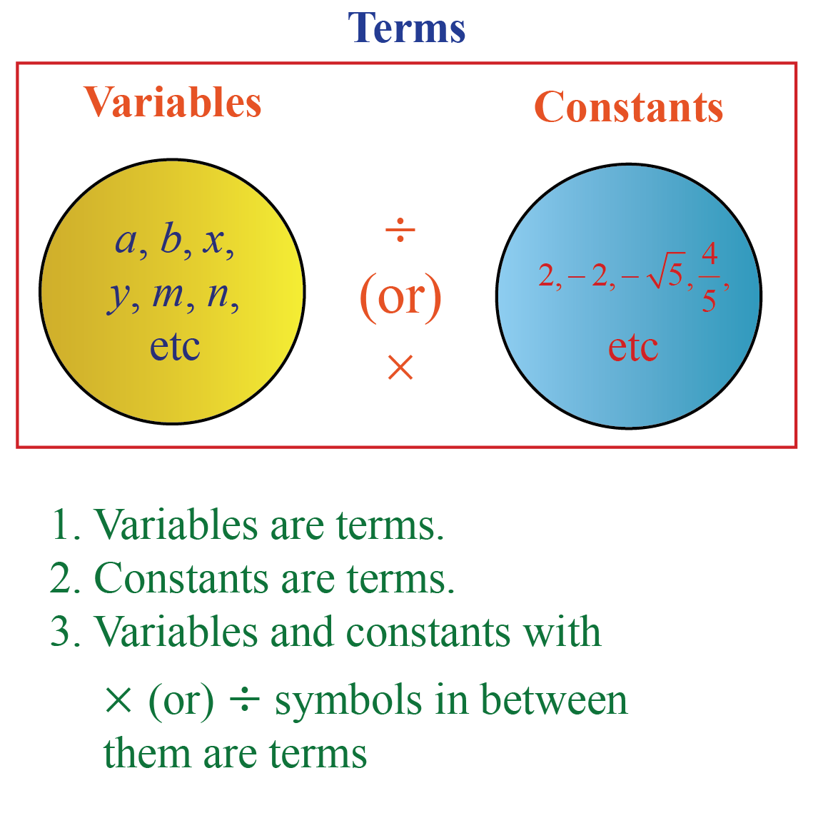 Definition of Variable, Constant, Term and Coefficient