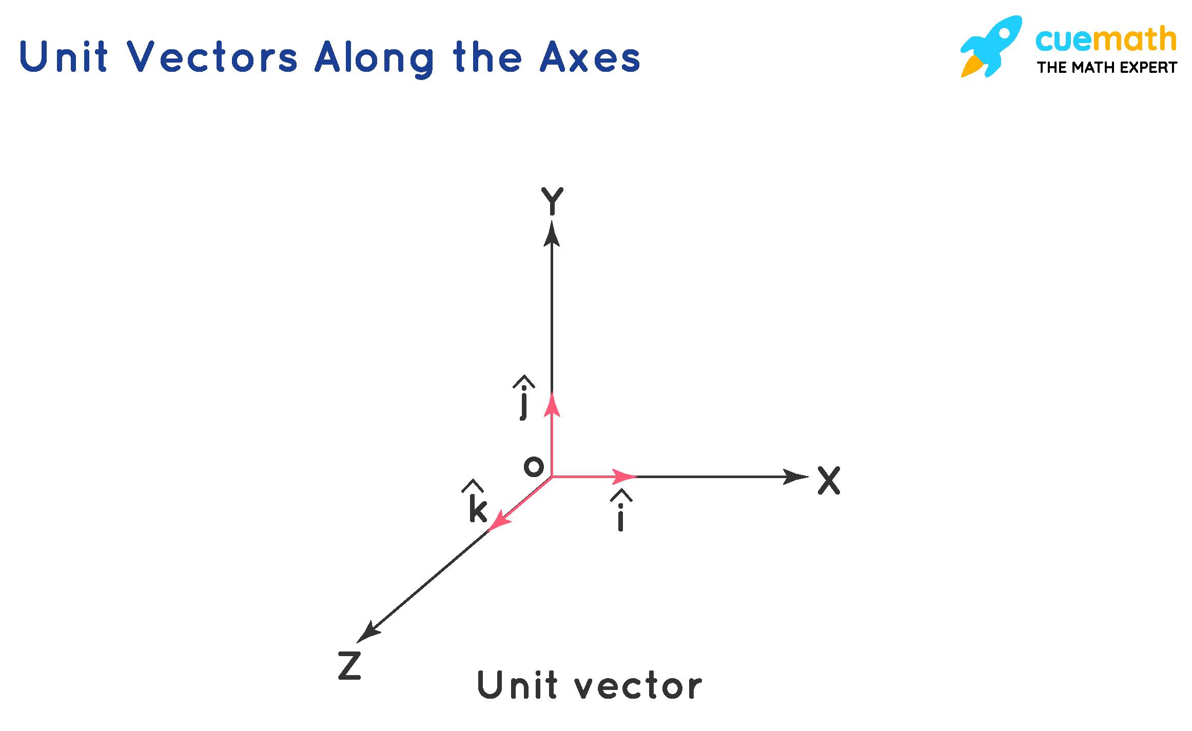 Unit Vector Along the Axes