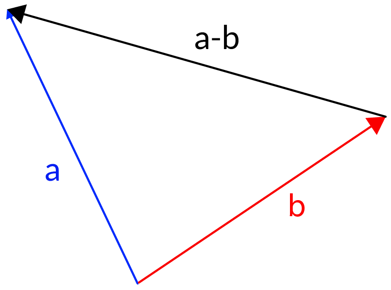 Subtraction of two vectors