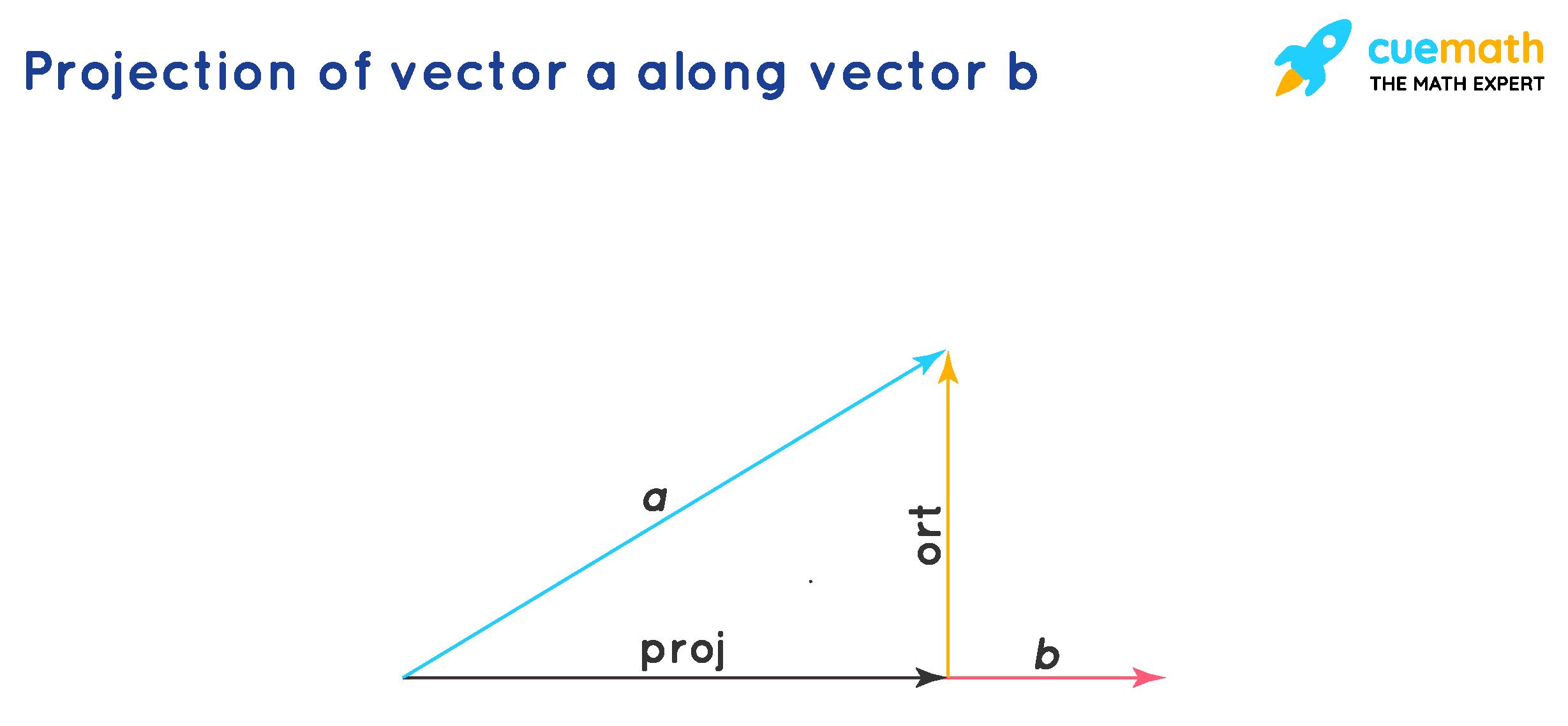 Vector Projection Formula