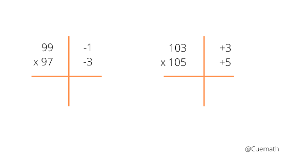Vedic maths multiplication tricks