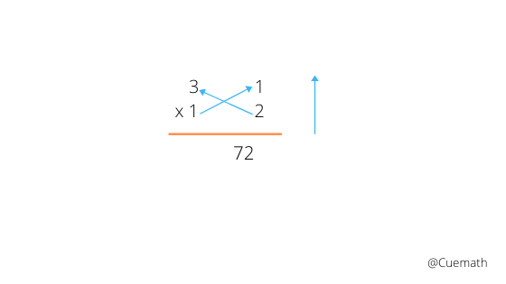 vedic maths step 2