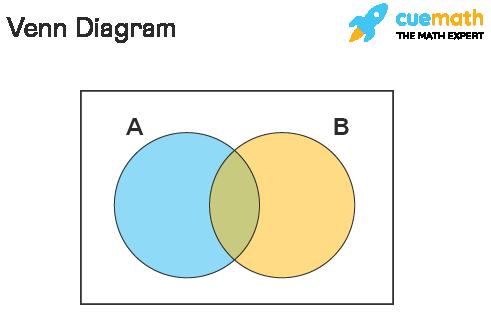 Venn diagram definition