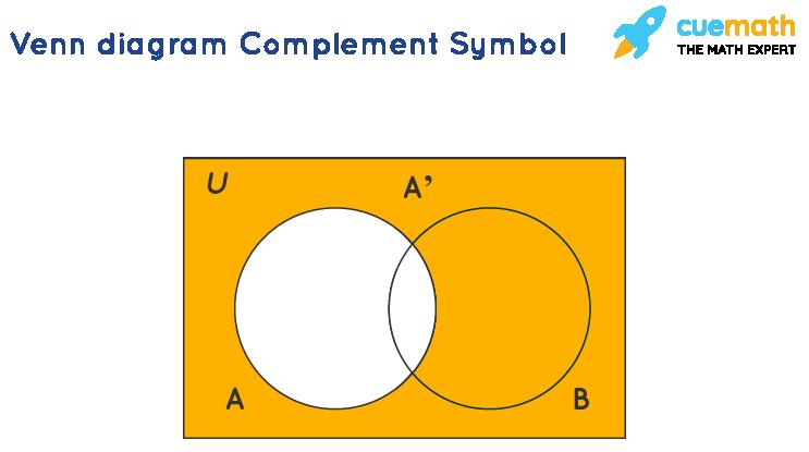 Venn diagram Complement Symbol