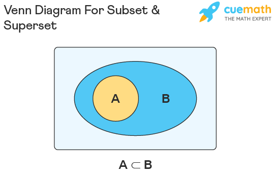 Venn diagram to represent subsets and supersets