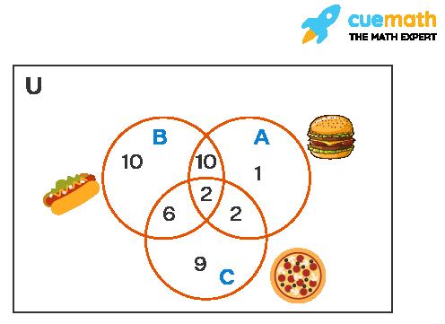 Venn diagram example