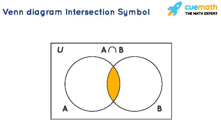 Venn diagram Intersection Symbol