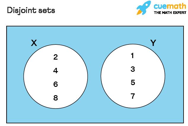 Venn Diagram of Disjoint Sets