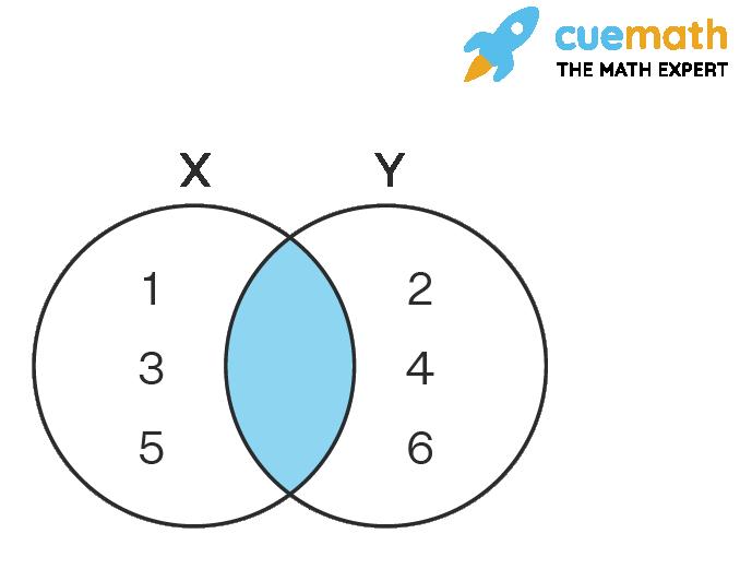 Venn Diagram of Empty Set