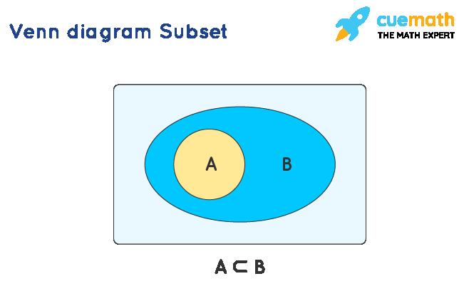 Venn diagram Subset