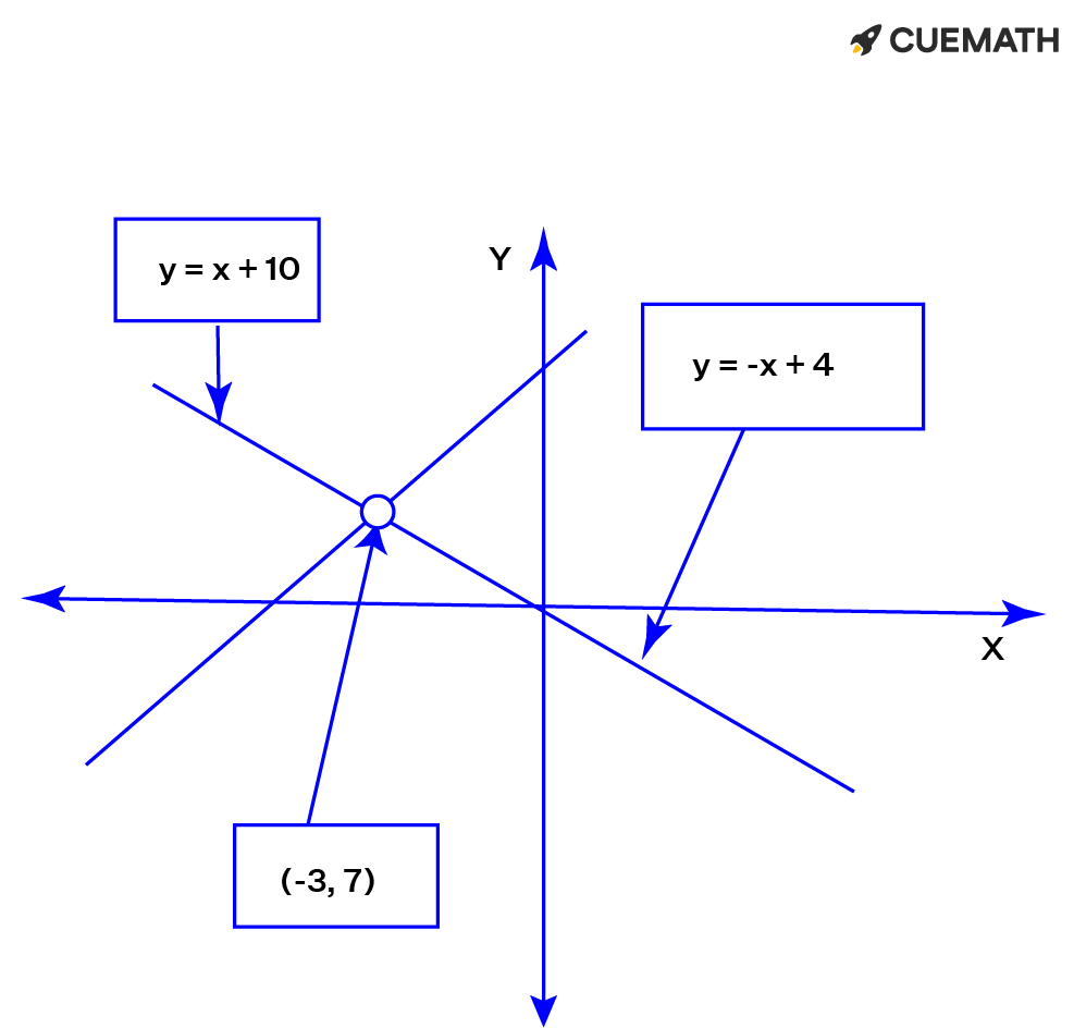 The vertex of the graph of f(x) =  x + 3  + 7 is (-3, 7).